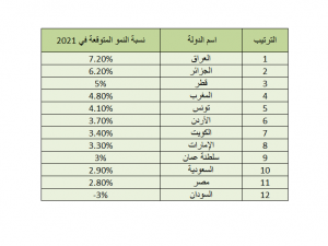 International monetary forecast a sharp slowdown in the Iraqi economy this year and a strong recovery next year %D8%A3%D8%A8%D8%B1%D8%B2-%D8%AA%D9%88%D9%82%D8%B9%D8%A7%D8%AA-%D8%B5%D9%86%D8%AF%D9%88%D9%82-%D8%A7%D9%84%D9%86%D9%82%D8%AF-%D8%A7%D9%84%D8%AF%D9%88%D9%84%D9%8A-%D9%84%D8%A7%D9%82%D8%AA%D8%B5%D8%A7%D8%AF%D8%A7%D8%AA-%D8%A7%D9%84%D8%AF%D9%88%D9%84-%D8%A7%D9%84%D8%B9%D8%B1%D8%A8%D9%8A%D8%A9-2021-1-300x225