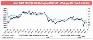 Bank of Kuwait denies the reported Kuwaiti dinar %D8%A7%D9%84%D8%AF%D9%8A%D9%86%D8%A7%D8%B1-%D8%A7%D9%84%D9%83%D9%88%D9%8A%D8%AA%D9%8A-%D9%82%D9%88%D9%8A%D9%91%D9%8C-%D9%88%D9%85%D8%AA%D9%8A%D9%86..-%D9%88%D9%85%D9%82%D8%A7%D9%88%D9%85-%D9%84%D9%84%D8%B5%D8%AF%D9%85%D8%A7%D8%AA1-300x132